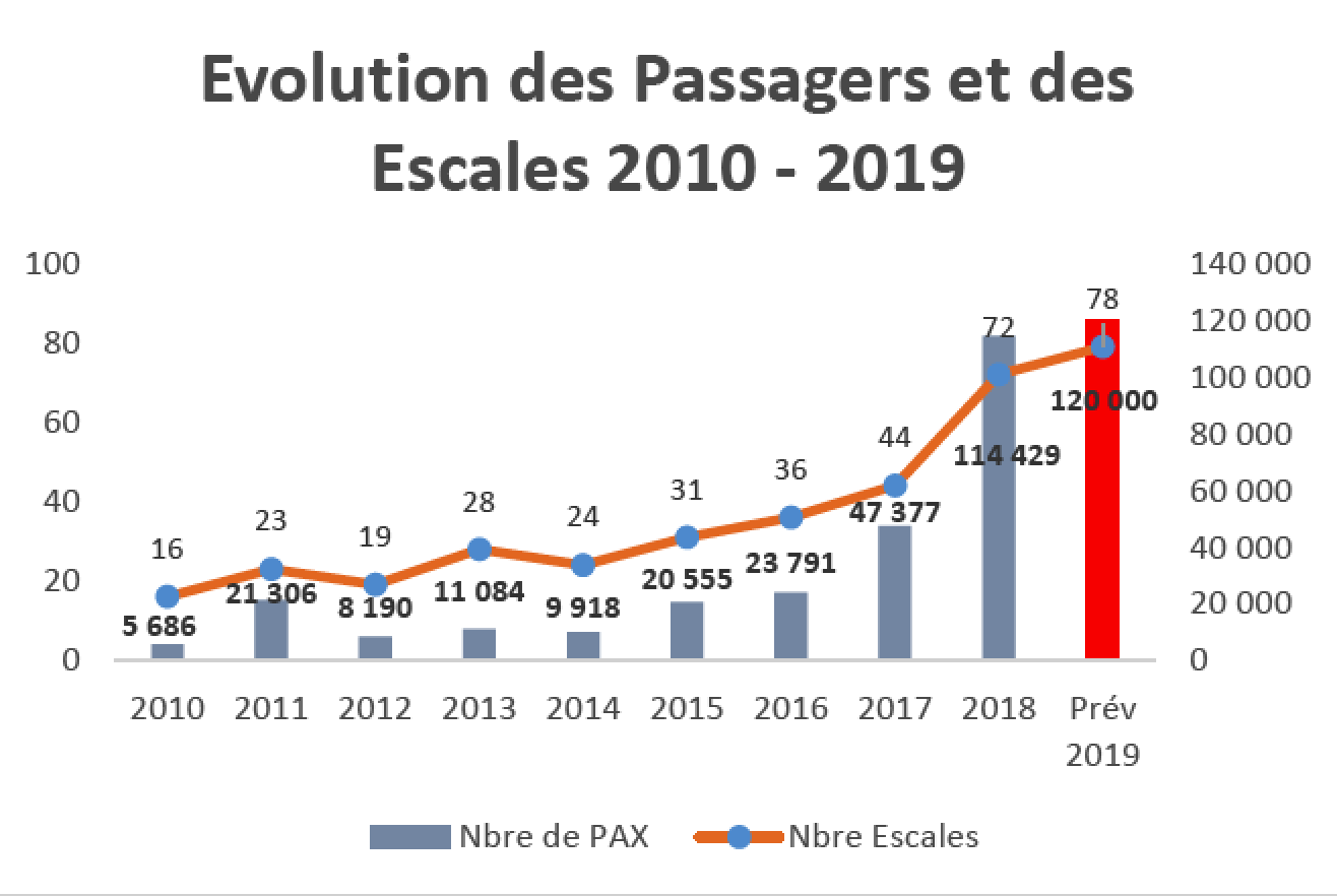 graphique evolution pax sete
