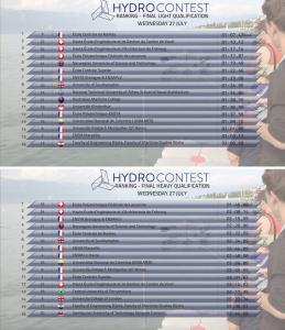 classement hydocontest 2707