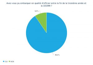 Q1 - graphique camembert hd
